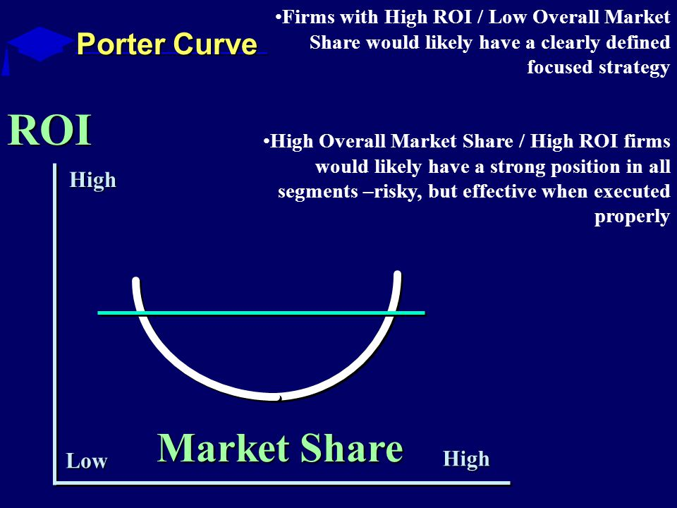 ROI Market Share High High Low Porter Curve Firms with High ROI / Low Overall Market Share would likely have a clearly defined focused strategy High Overall Market Share / High ROI firms would likely have a strong position in all segments –risky, but effective when executed properly