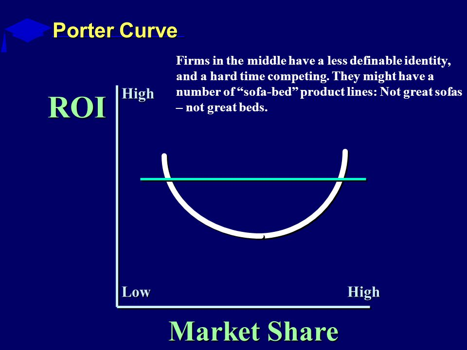 Porter Curve ROI Market Share High HighLow Firms in the middle have a less definable identity, and a hard time competing.