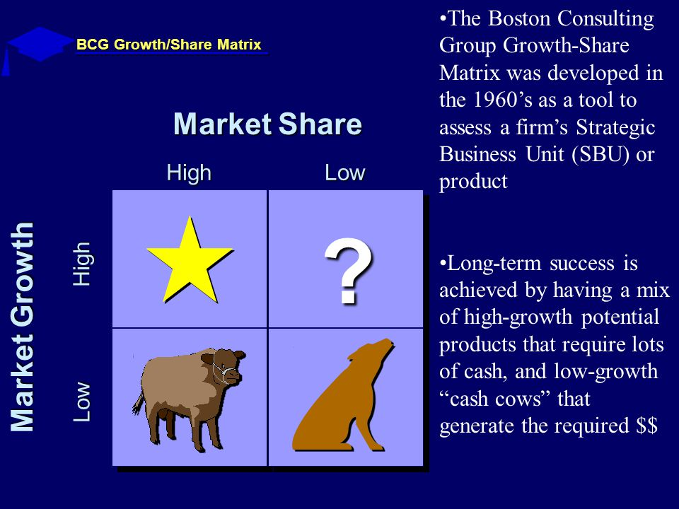 BCG Growth/Share Matrix Market Growth Low High Market Share HighLow .