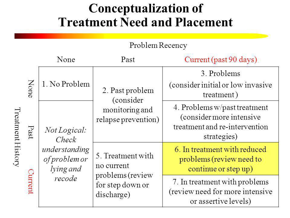 Conceptualization of Treatment Need and Placement Problem Recency NonePastCurrent (past 90 days) Treatment History None Past Current 1. No Problem 2.