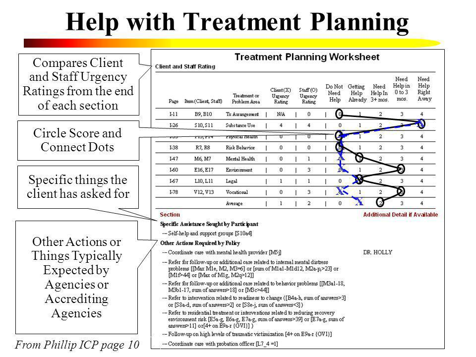 Help with Treatment Planning Compares Client and Staff Urgency Ratings from the end of each section Specific things the client has asked for Other Act