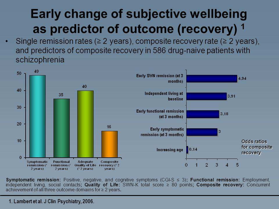 1. Lambert et al. J Clin Psychiatry, 2006. Early change of subjective wellbeing as predictor of outcome (recovery) 1 Single remission rates ( 2 years)