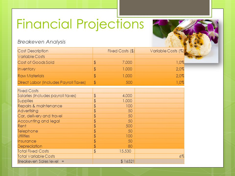 Financial Projections Breakeven Analysis Cost DescriptionFixed Costs ($)Variable Costs (%) Variable Costs Cost of Goods Sold $ 7.0001,0% Inventory $ 1.0002,0% Raw Materials $ 1.0002,0% Direct Labor (Includes Payroll Taxes) $ 5001,0% Fixed Costs Salaries (includes payroll taxes) $ 4.000 Supplies $ 1.000 Repairs & maintenance $ 100 Advertising $ 50 Car, delivery and travel $ 50 Accounting and legal $ 50 Rent $ 500 Telephone $ 50 Utilities $ 100 Insurance $ 50 Depreciation $ 80 Total Fixed Costs $ 15.530 Total Variable Costs 6% Breakeven Sales level =$ 16521