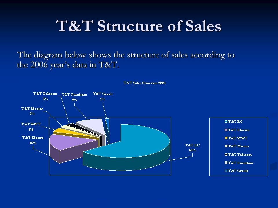 T&T Structure of Sales The diagram below shows the structure of sales according to the 2006 years data in T&T.