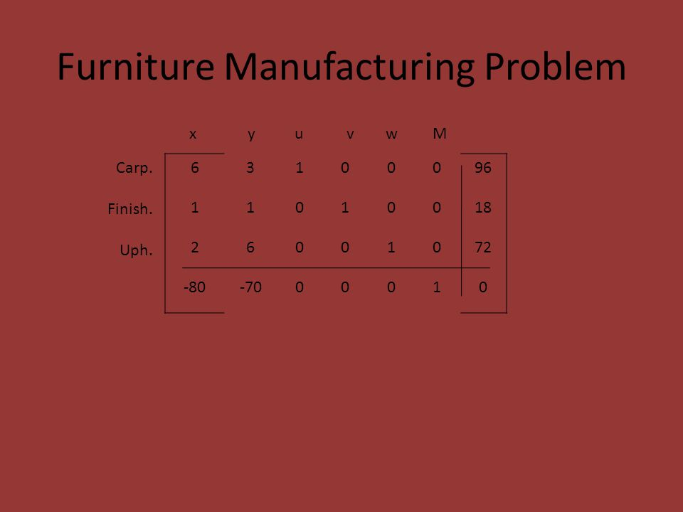 Furniture Manufacturing Problem 63100096 11010018 26001072 -80-7000010 x y u v w M Carp.