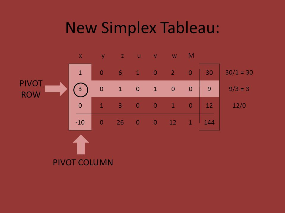 New Simplex Tableau: 106102030 30/1 = 30 301010099/3 = 3 01300101212/0 -1002600121144 x y z u v w M PIVOT COLUMN PIVOT ROW