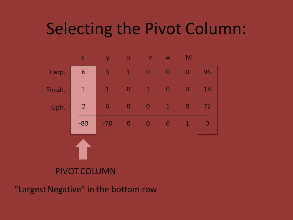 Selecting the Pivot Column: 63100096 11010018 26001072 -80-7000010 x y u v w M Carp.