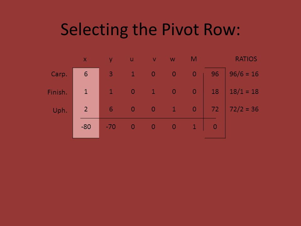 Selecting the Pivot Row: 6310009696/6 = 16 1101001818/1 = 18 2600107272/2 = 36 -80-7000010 x y u v w M RATIOS Carp.
