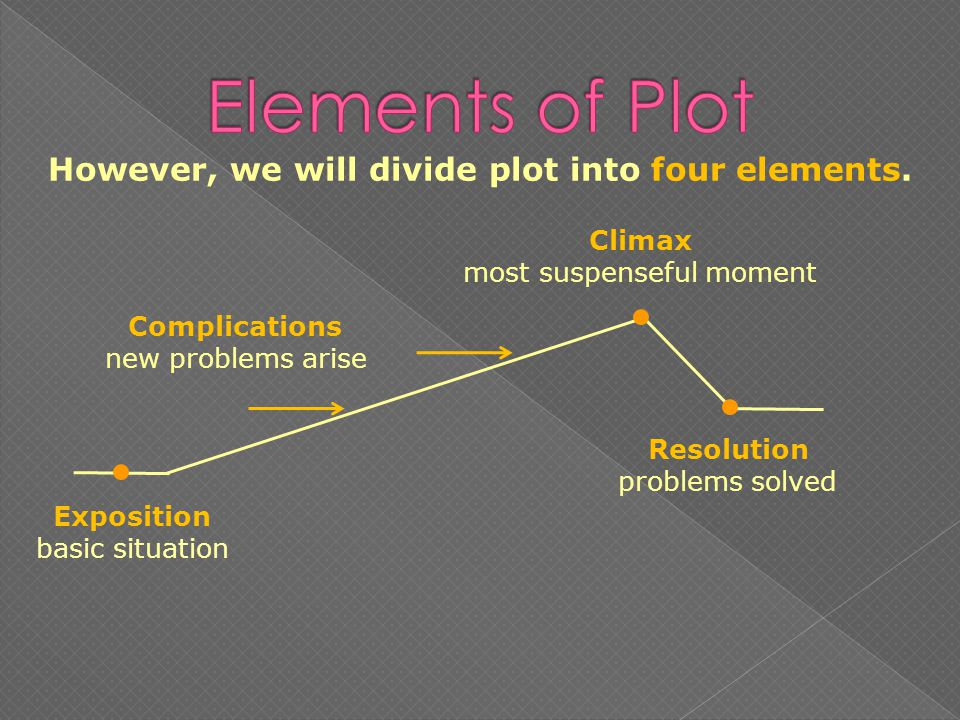 However, we will divide plot into four elements.