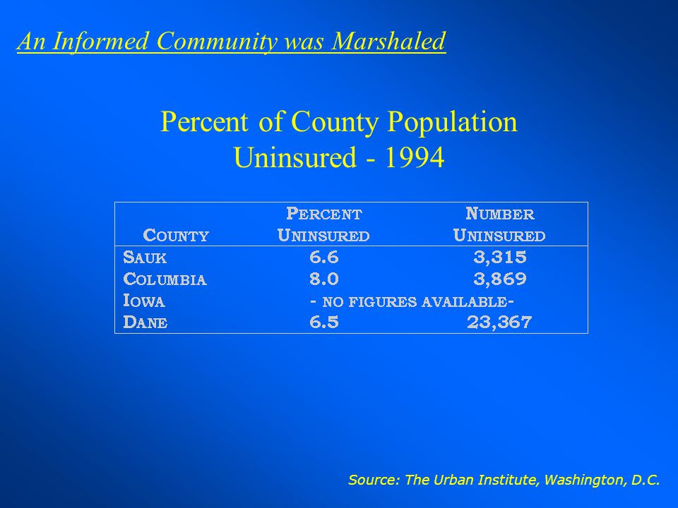 Percent of County Population Uninsured - 1994 Source: The Urban Institute, Washington, D.C. An Informed Community was Marshaled