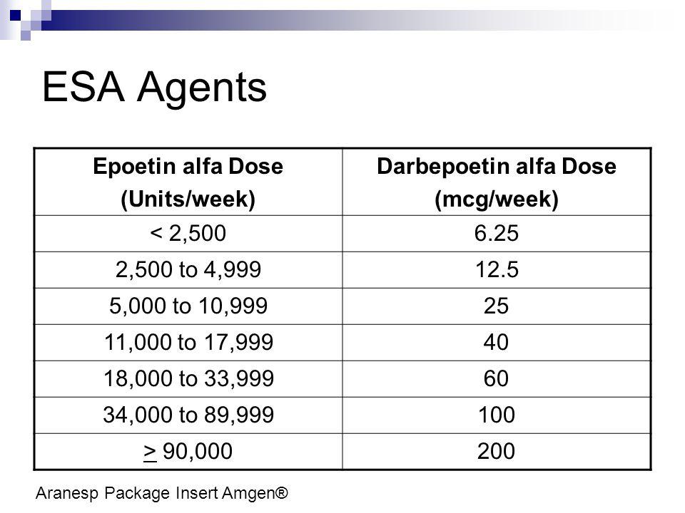 ESA Agents Epoetin alfa Dose (Units/week) Darbepoetin alfa Dose (mcg/week) < 2,5006.25 2,500 to 4,99912.5 5,000 to 10,99925 11,000 to 17,99940 18,000