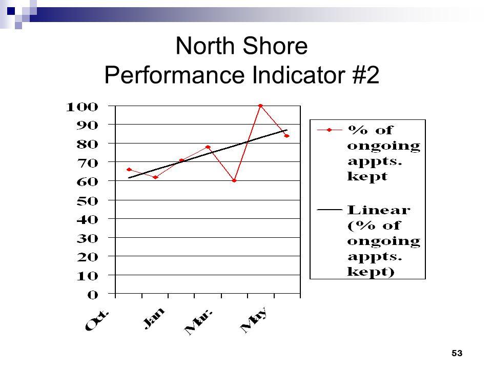 53 North Shore Performance Indicator #2
