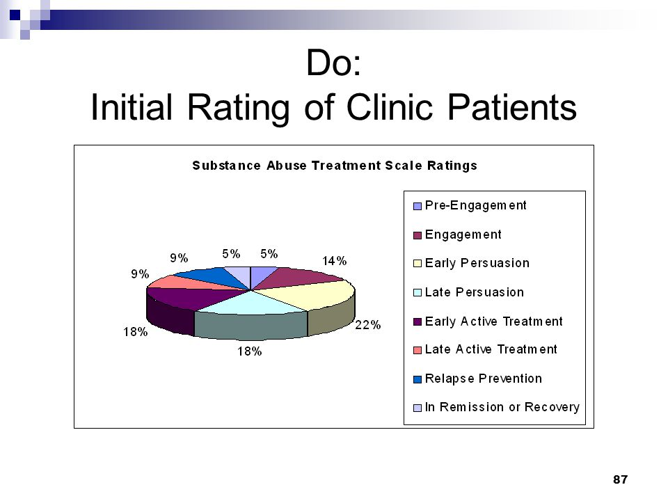 87 Do: Initial Rating of Clinic Patients