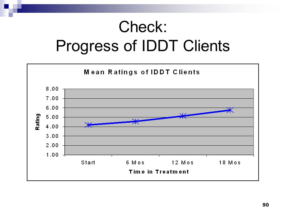 90 Check: Progress of IDDT Clients