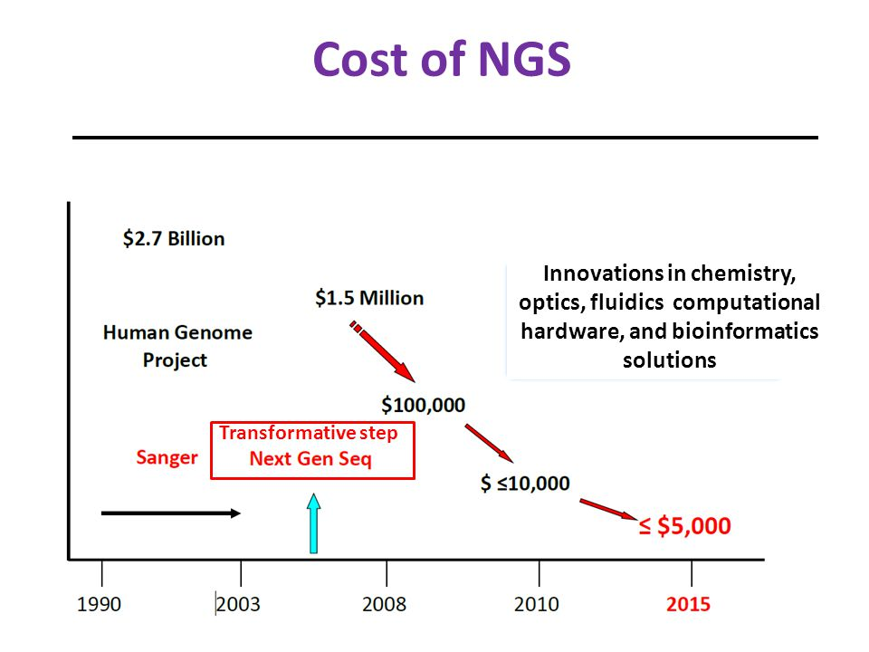 NGS Platforms Differ in design and chemistries Fundamentally related-sequencing of thousands to millions of clonally amplified molecules in a massively parallel manner Orders of magnitude more information-will continue to evolve Attractive for clinical applications – individual sequencing assays costly and laborious- serial gene by gene analysis Pacific Biosciences Helicos Biosciences NABsys VisiGen Biotechnologies Complete Genomics Oxford Nanophore Technologies