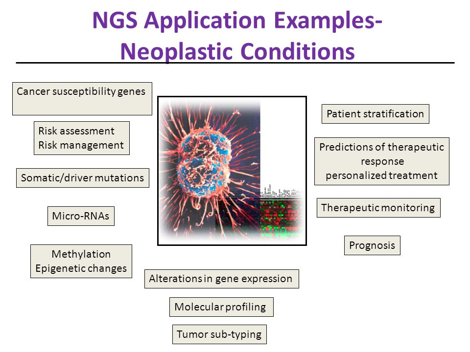 NGS Application Examples- Neoplastic Conditions Mutation panel screening Exome and transcriptome screening Genome sequencing-comparison to normal tissue/reference sample Human genome project – reference genome and massive cataloguing of variants from different tumor sources (http://cancercommons.org, www.icgc.org and http://cancergenome.nih.gov/http://cancercommons.orgwww.icgc.org http://cancergenome.nih.gov/ Cost effective profiling of patient tumor DNA vs.
