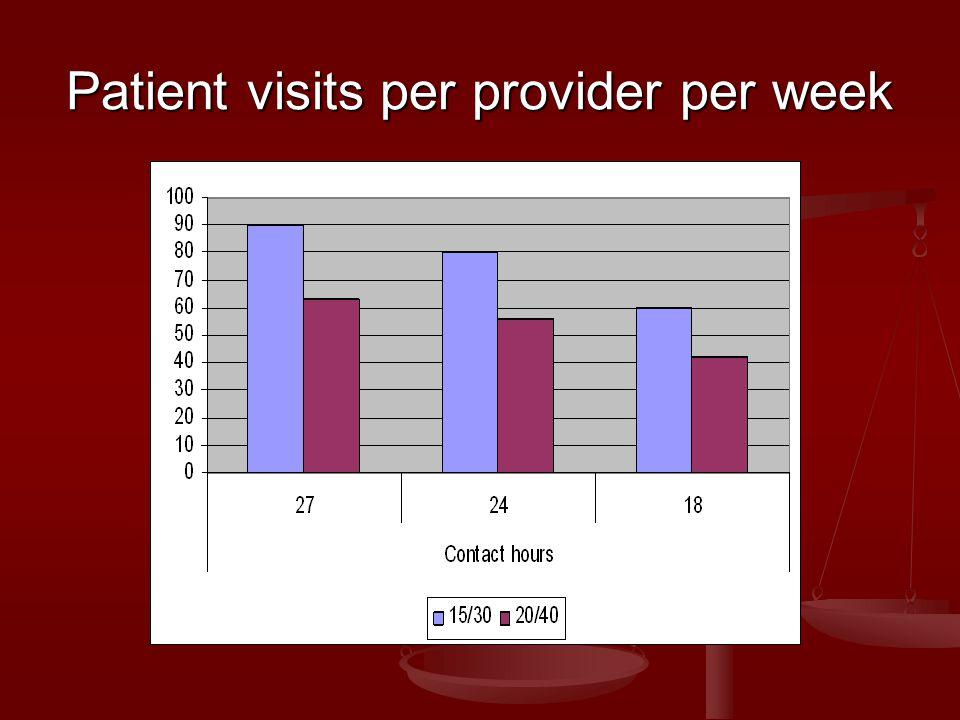 Patient visits per provider per week
