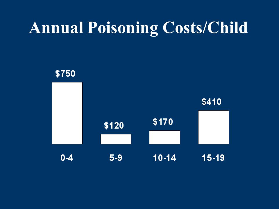 Annual Poisoning Costs/Child