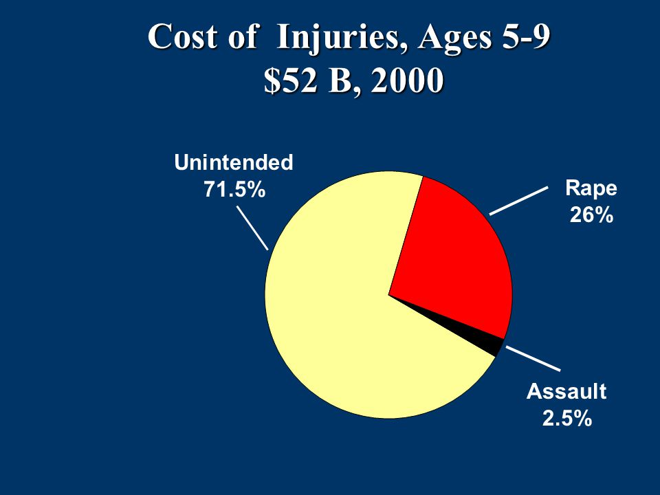 Cost of Injuries, Ages 5-9 $52 B, 2000 $52 B, 2000 Rape 26% Assault 2.5% Unintended 71.5%