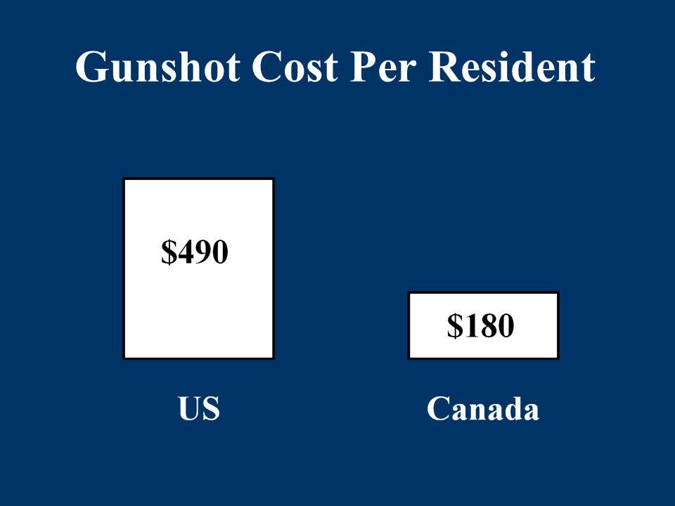 Gunshot Cost Per Resident