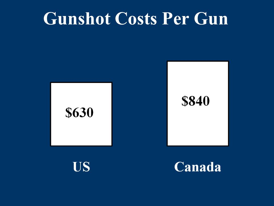 Gunshot Costs Per Gun