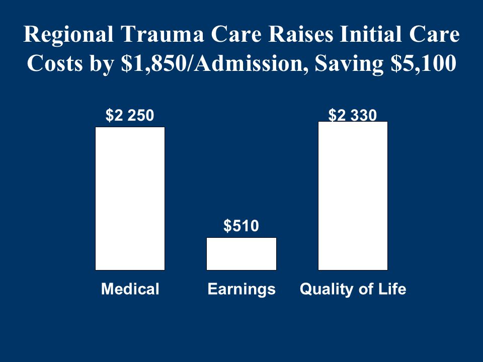 Regional Trauma Care Raises Initial Care Costs by $1,850/Admission, Saving $5,100