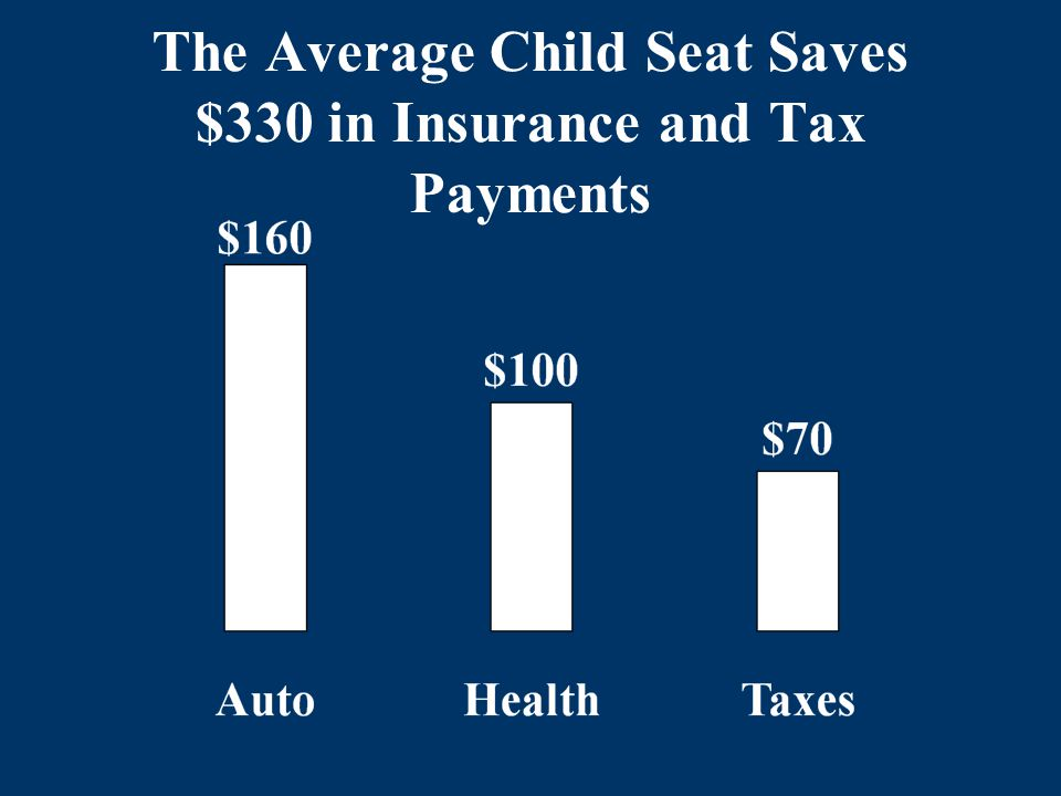 The Average Child Seat Saves $330 in Insurance and Tax Payments