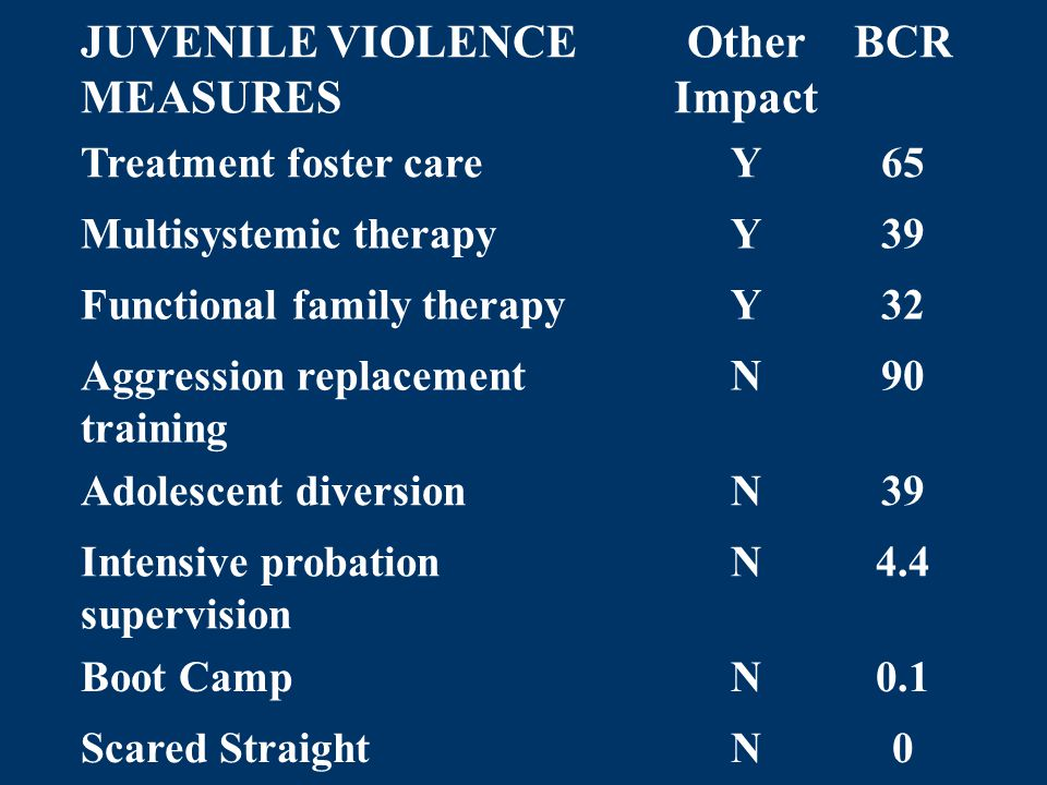 JUVENILE VIOLENCE MEASURES Other Impact BCR Treatment foster careY65 Multisystemic therapyY39 Functional family therapyY32 Aggression replacement trai
