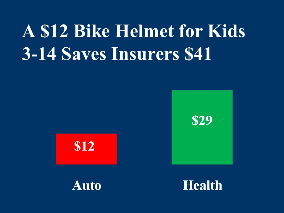 A $12 Bike Helmet for Kids 3-14 Saves Insurers $41