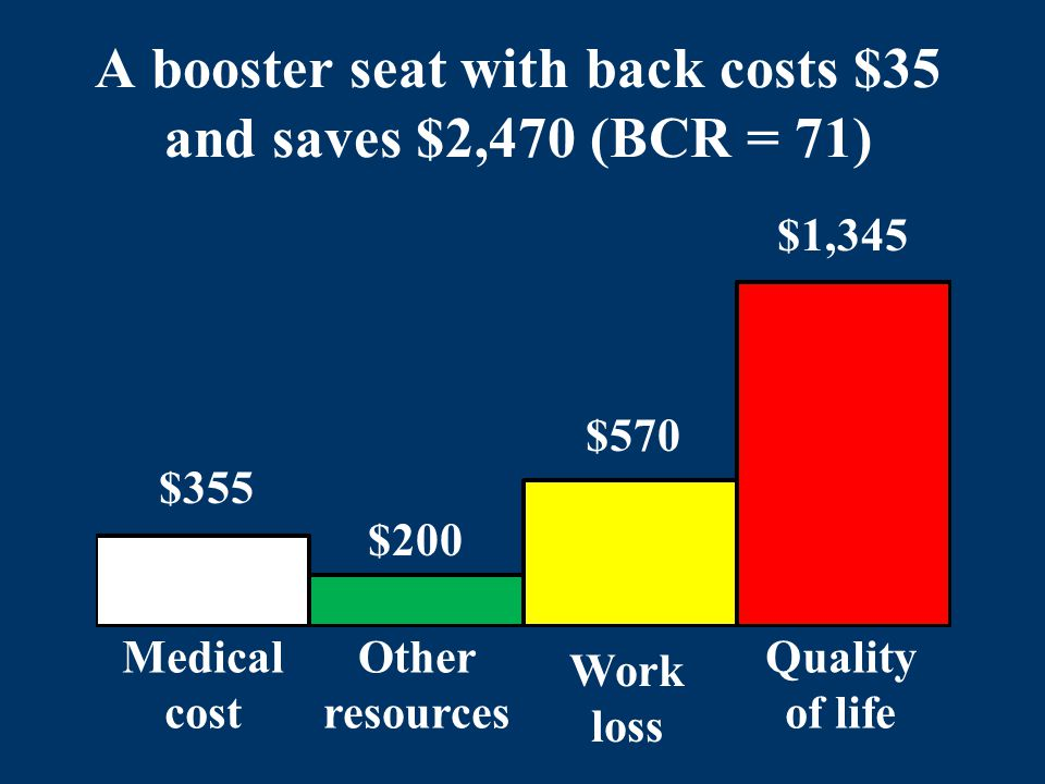 A booster seat with back costs $35 and saves $2,470 (BCR = 71) $355 $200 $570 $1,345 Medical cost Other resources Work loss Quality of life