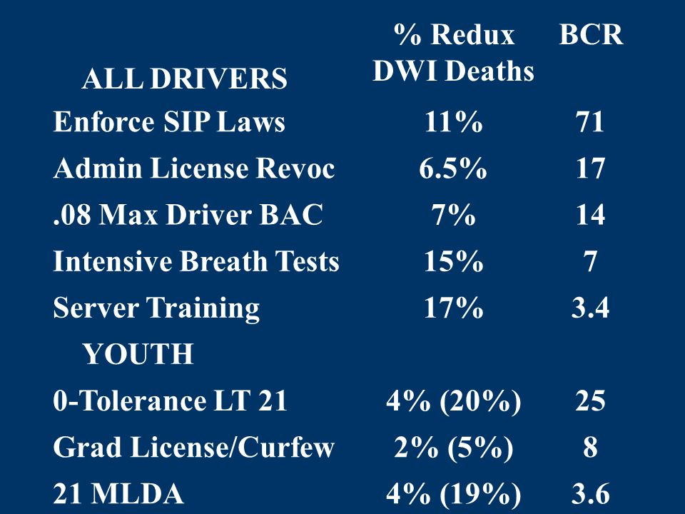 ALL DRIVERS % Redux DWI Deaths BCR Enforce SIP Laws11%71 Admin License Revoc6.5%17.08 Max Driver BAC7%14 Intensive Breath Tests15%7 Server Training17%3.4 YOUTH 0-Tolerance LT 214% (20%)25 Grad License/Curfew2% (5%)8 21 MLDA4% (19%)3.6