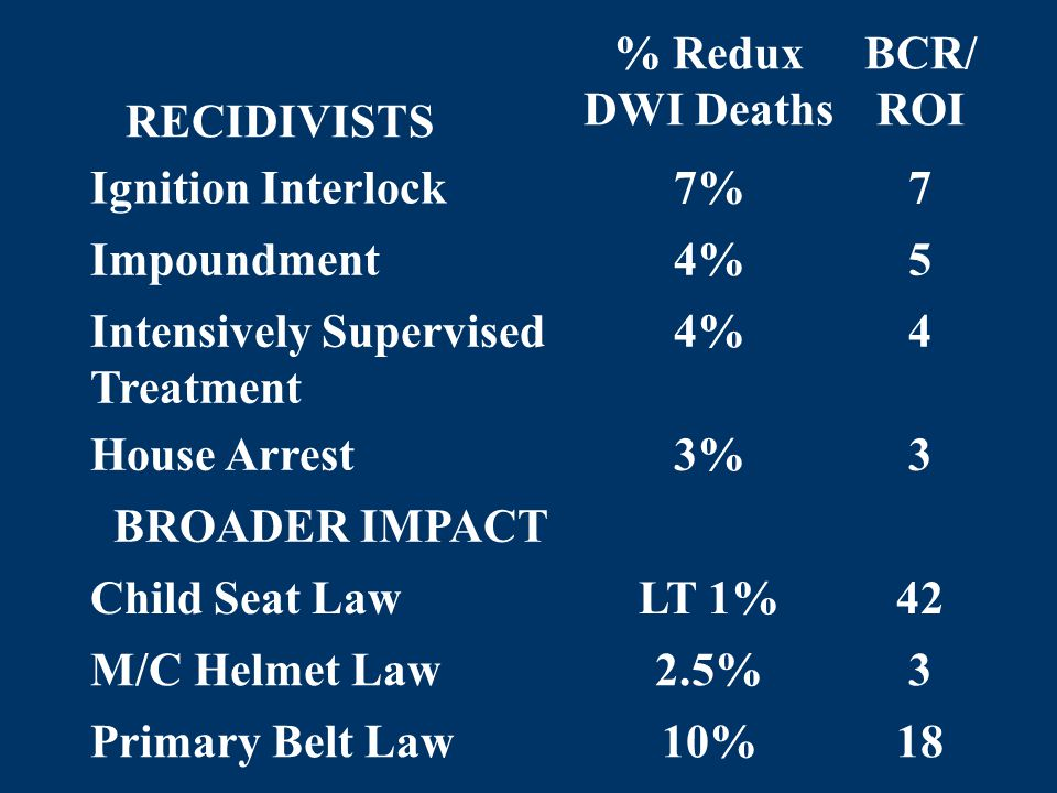 RECIDIVISTS % Redux DWI Deaths BCR/ ROI Ignition Interlock7%7 Impoundment4%5 Intensively Supervised Treatment 4%4 House Arrest3%3 BROADER IMPACT Child Seat LawLT 1%42 M/C Helmet Law2.5%3 Primary Belt Law10%18