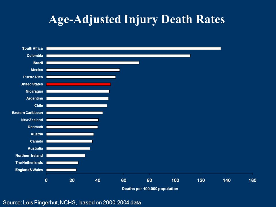 References: Injury Costs & Prevention Savings The Cost of Child and Adolescent Injuries and The Savings from Prevention, T Miller, E Finkelstein, E Zaloshnja, D Hendrie.