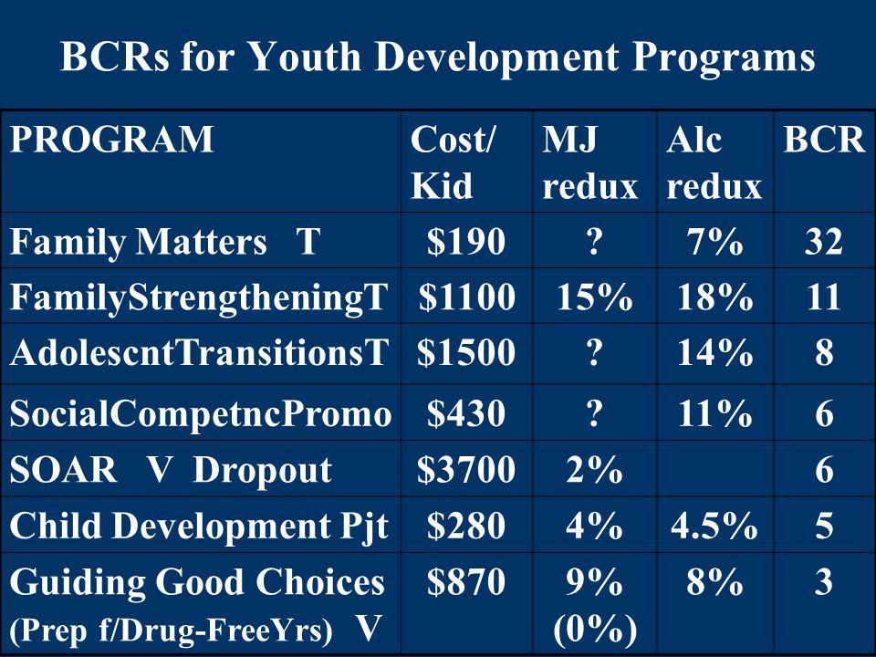 BCRs for Youth Development Programs PROGRAMCost/ Kid MJ redux Alc redux BCR Family Matters T$190 7%32 FamilyStrengtheningT$110015%18%11 AdolescntTransitionsT$1500 14%8 SocialCompetncPromo$430 11%6 SOAR V Dropout$37002%6 Child Development Pjt$2804%4.5%5 Guiding Good Choices (Prep f/Drug-FreeYrs) V $8709% (0%) 8%3