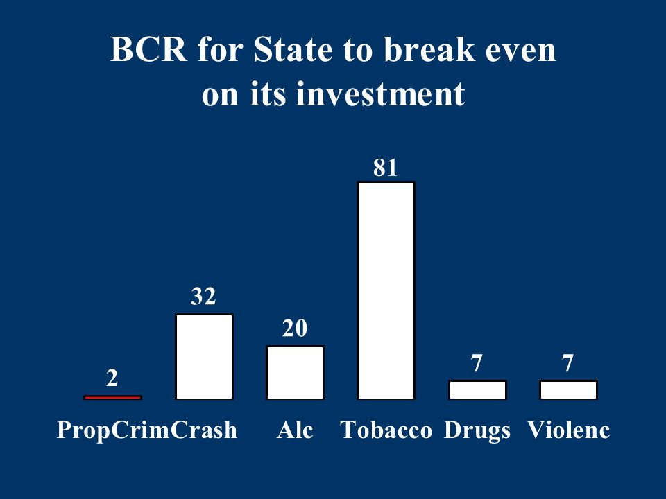 BCR for State to break even on its investment
