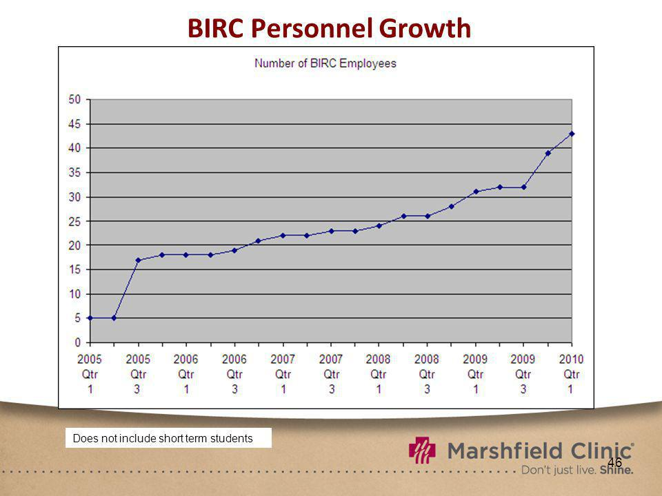 46 BIRC Personnel Growth Does not include short term students