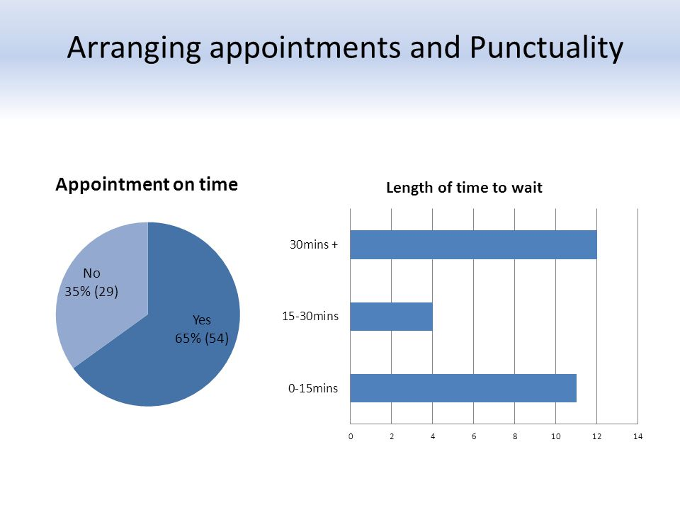 Arranging appointments and Punctuality