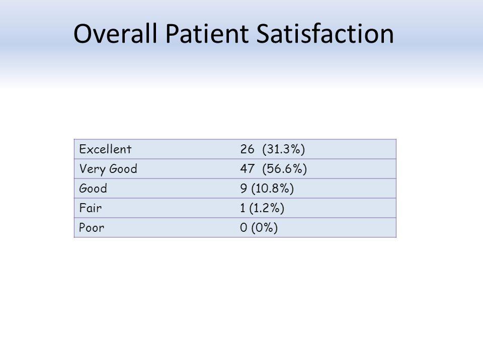 Overall Patient Satisfaction Excellent26 (31.3%) Very Good47 (56.6%) Good9 (10.8%) Fair1 (1.2%) Poor0 (0%)