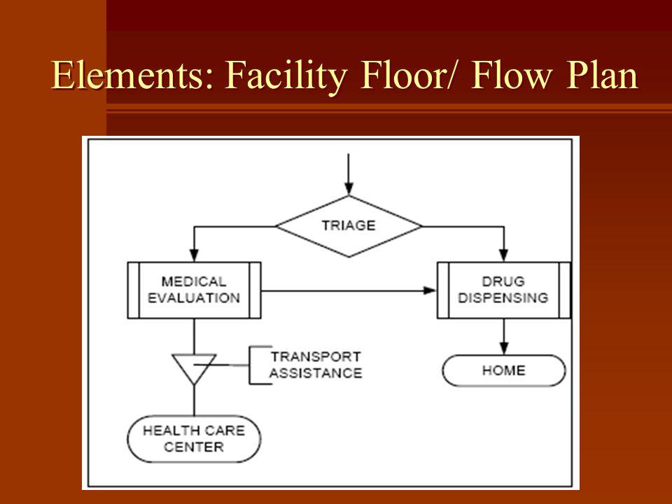 Elements: Facility Floor/ Flow Plan