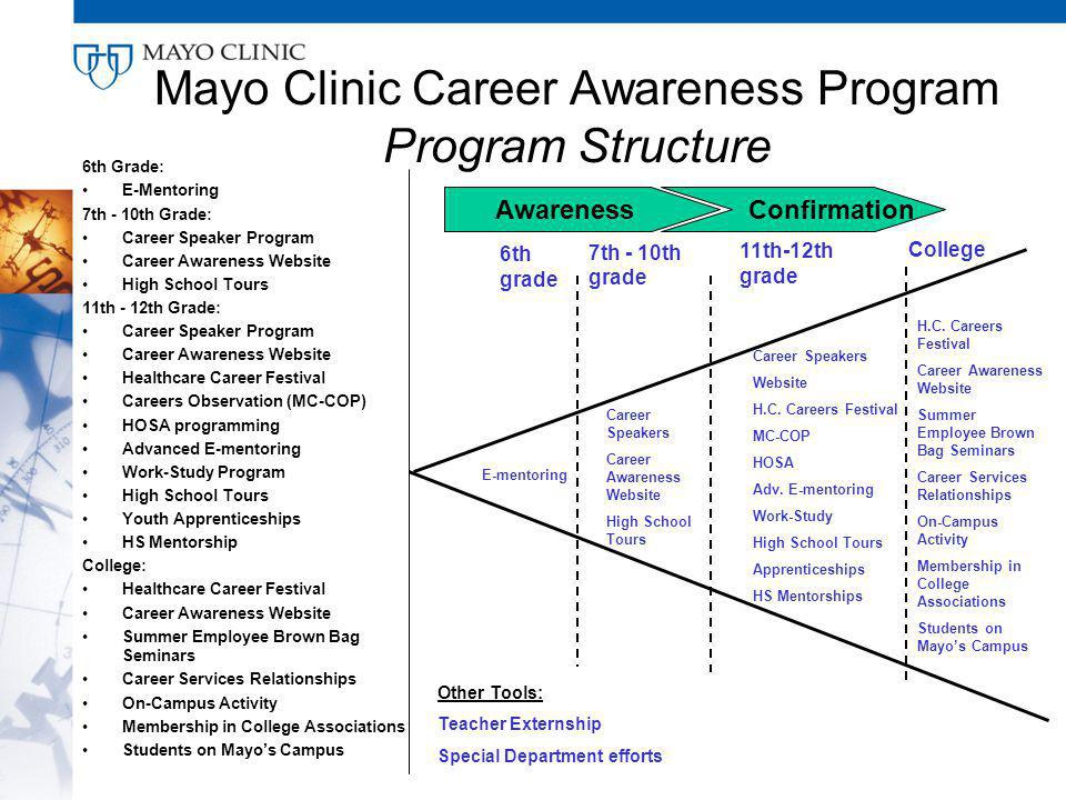 Mayo Clinic Career Awareness Program Program Structure 6th Grade: E-Mentoring 7th - 10th Grade: Career Speaker Program Career Awareness Website High School Tours 11th - 12th Grade: Career Speaker Program Career Awareness Website Healthcare Career Festival Careers Observation (MC-COP) HOSA programming Advanced E-mentoring Work-Study Program High School Tours Youth Apprenticeships HS Mentorship College: Healthcare Career Festival Career Awareness Website Summer Employee Brown Bag Seminars Career Services Relationships On-Campus Activity Membership in College Associations Students on Mayos Campus 6th grade 7th - 10th grade 11th-12th grade College E-mentoring Career Speakers Career Awareness Website High School Tours Career Speakers Website H.C.