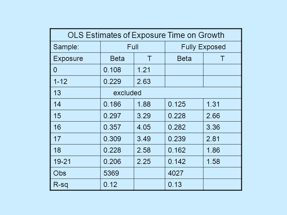 OLS Estimates of Exposure Time on Growth Sample:FullFully Exposed ExposureBetaT T 00.1081.21 1-120.2292.63 13 excluded 140.1861.880.1251.31 150.2973.290.2282.66 160.3574.050.2823.36 170.3093.490.2392.81 180.2282.580.1621.86 19-210.2062.250.1421.58 Obs53694027 R-sq0.120.13