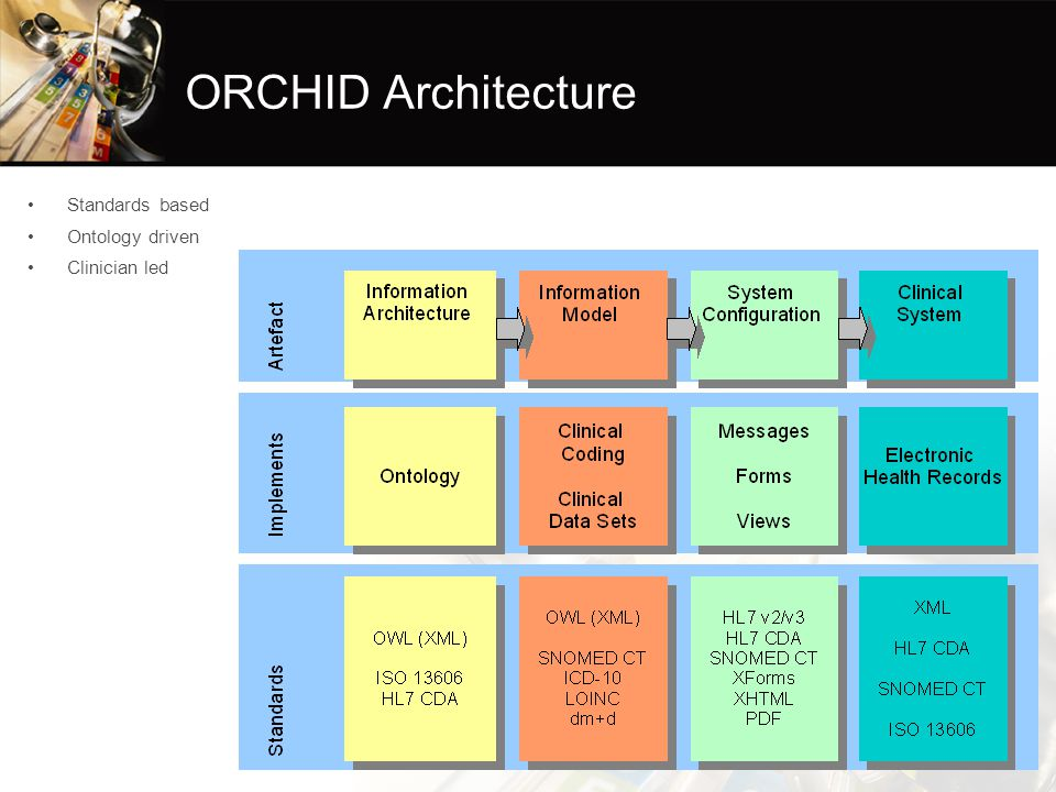 ORCHID Architecture Standards based Ontology driven Clinician led