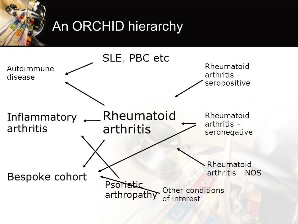 An ORCHID hierarchy Rheumatoid arthritis Rheumatoid arthritis - seropositive Rheumatoid arthritis - seronegative Rheumatoid arthritis - NOS Inflammatory arthritis Autoimmune disease Bespoke cohort SLE, PBC etc Psoriatic arthropathy Other conditions of interest