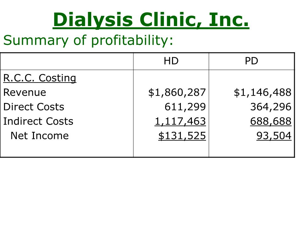 Dialysis Clinic, Inc. Summary of profitability: HDPD R.C.C. Costing Revenue Direct Costs Indirect Costs Net Income $1,860,287 611,299 1,117,463 $131,5