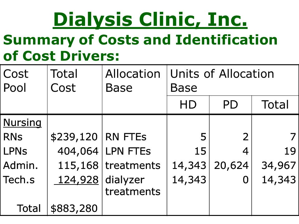 Dialysis Clinic, Inc. Cost Pool Total Cost Allocation Base Units of Allocation Base HDPDTotal Summary of Costs and Identification of Cost Drivers: Nur