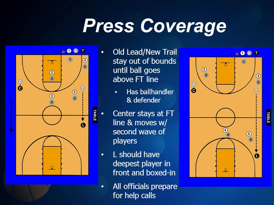 Press Coverage Old Lead/New Trail stay out of bounds until ball goes above FT line Has ballhandler & defender Center stays at FT line & moves w/ second wave of players L should have deepest player in front and boxed-in All officials prepare for help calls