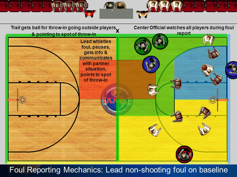 Foul Reporting Mechanics: Lead non-shooting foul on baseline C watches all players during dead ball Lead whistles foul, pauses, gets info & communicat