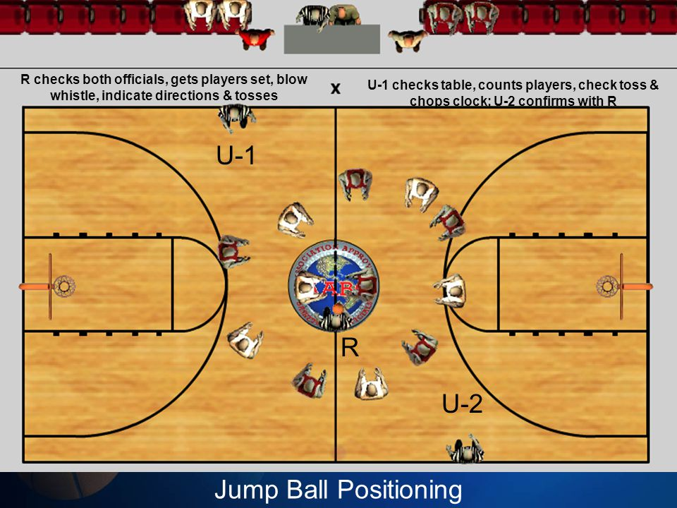 Jump Ball Positioning U-1 U-2 R R checks both officials, gets players set, blow whistle, indicate directions & tosses U-1 checks table, counts players