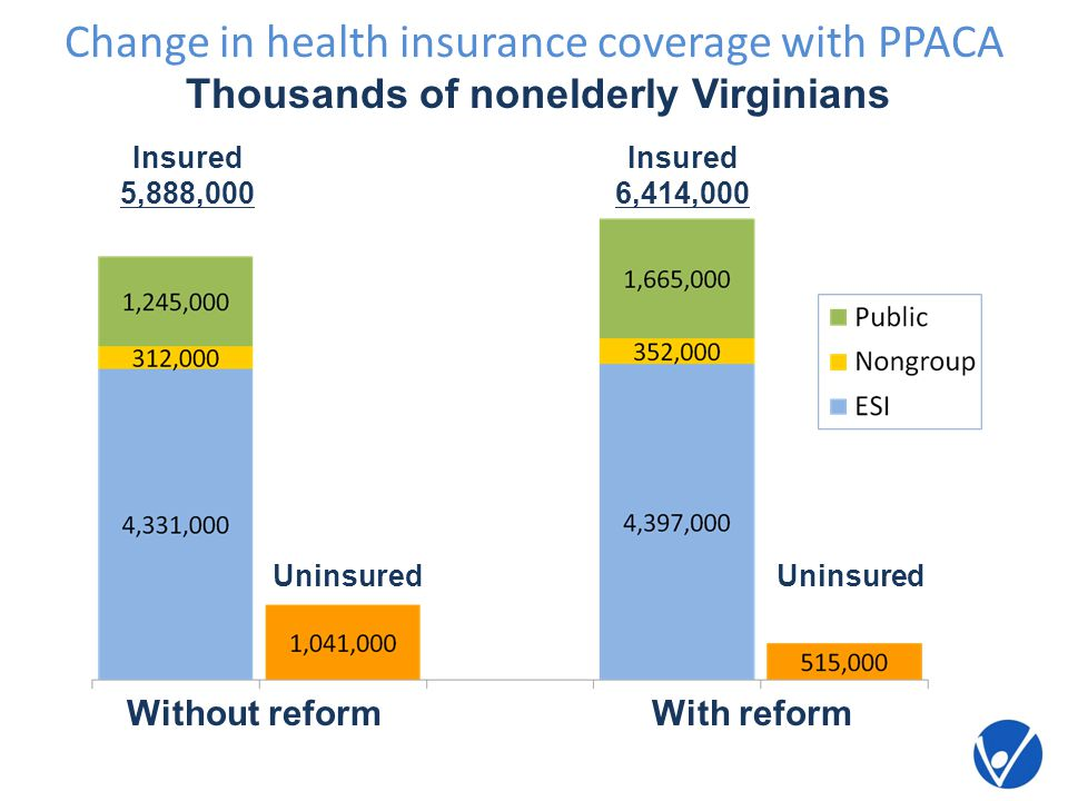 Change in health insurance coverage with PPACA Without reform Uninsured With reform Insured 6,414,000 Insured 5,888,000 Uninsured Thousands of nonelderly Virginians