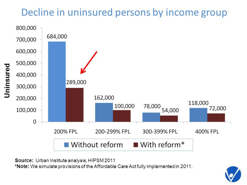 Decline in uninsured persons by income group Uninsured Source: Urban Institute analysis, HIPSM 2011 *Note: We simulate provisions of the Affordable Care Act fully implemented in 2011.